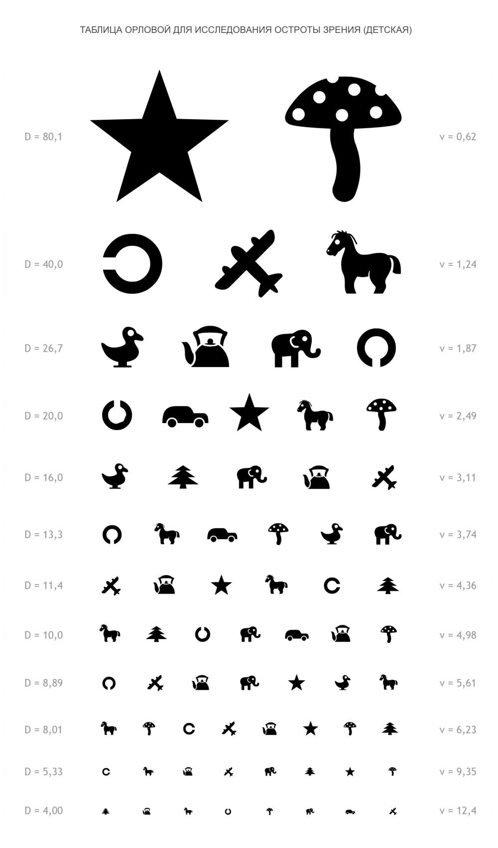 Таблица Орловой для проверки детского зрения